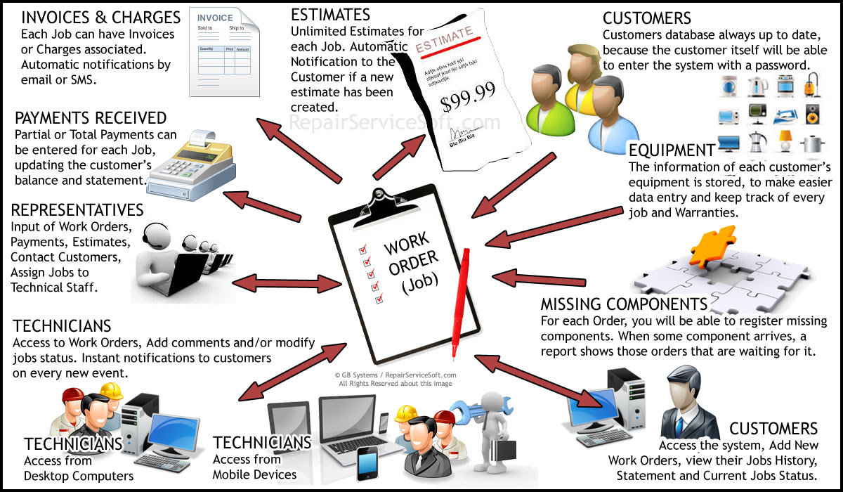 repair service software field service management software
